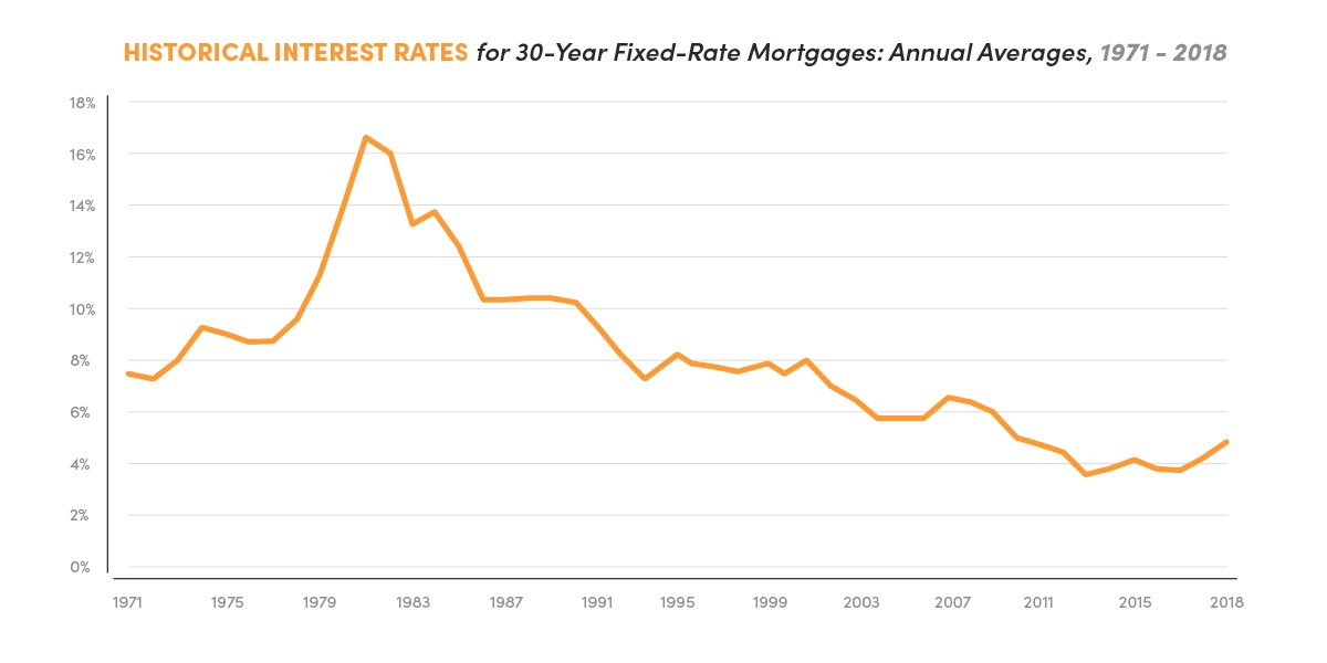 20180412 Mortgage Rates Graph